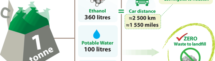 Biocombustibil din deseuri, o idee buna