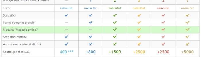 Cum sa faci un site rapid si usor