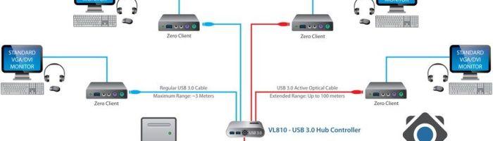 USB 3.0 cu cablu optic