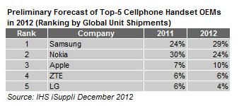 Samsung brandul nr. 1 de mobile in 2012