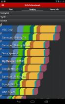 Google Nexus 7 (2013) - AnTuTu