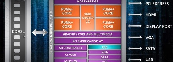 AMD prezinta Fusion Beema si Mullins