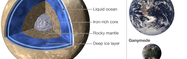 Luna lui Jupiter ar putea avea un ocean cu mai multa apa decat are Pamantul