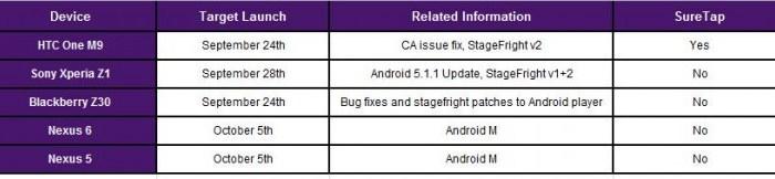 Android 6.0 ar putea debuta pe telefoane din 5 octombrie