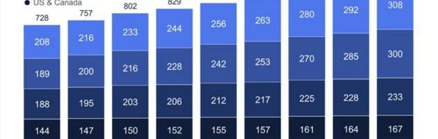 Media de utilizatori Facebook este de peste 1 miliard pe zi