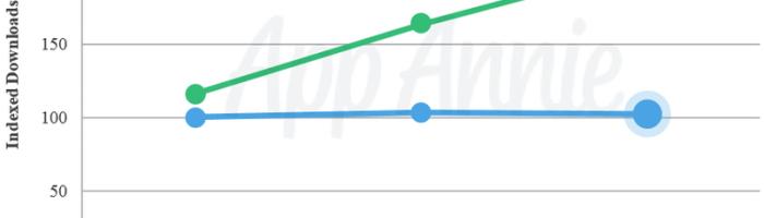Diferenta dintre AppStore si Google Play in 2015