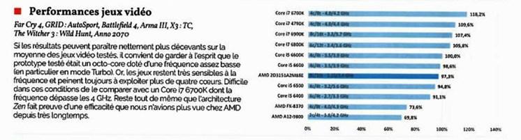 AMD-Ryzen-Gaming-Performance-Benchmarks-Witchere-3-Arma-III-Far-Cry-4-Battlefield-4
