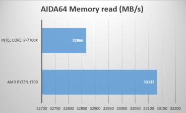 aida64_memory_read