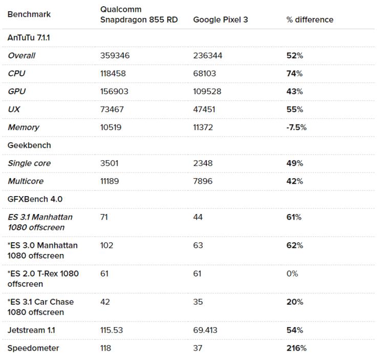 Primele benchmark-uri cu Snapdragon 855. Mai rapid decât Kirin 980 de la Huawei