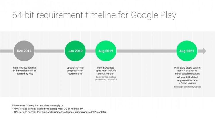 Google renunta la aplicatiile pe 32 bit pe Android