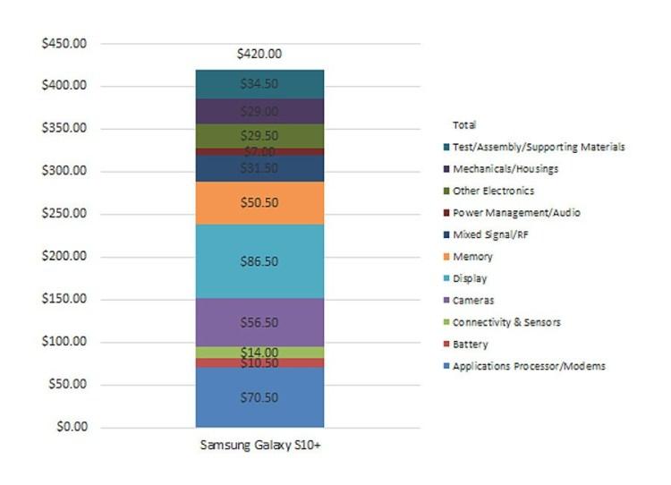Cat costa productia lui Galaxy S10+?
