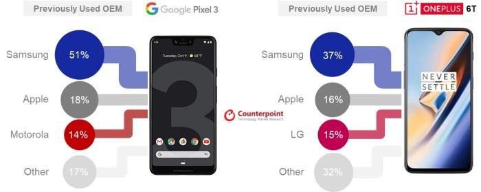 Utilizatorii de Samsung isi fac drum spre Pixel 3 si OnePlus 6T