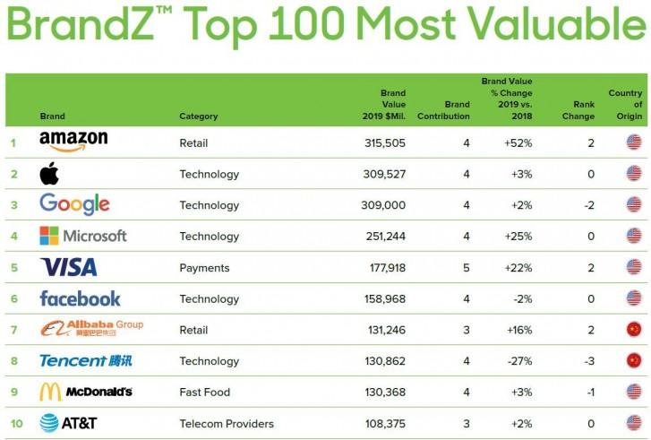 Amazon devine cea mai valoroasa companie din lume depasind Apple