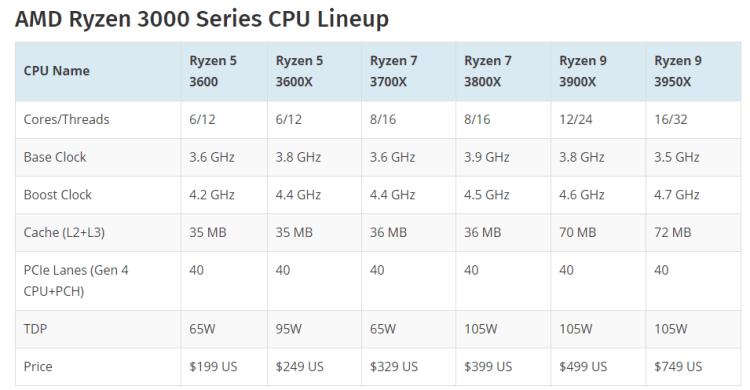AMD Ryzen 9 3950X - 16 nuclee, 32 thread-uri la un pret de 749 dolari
