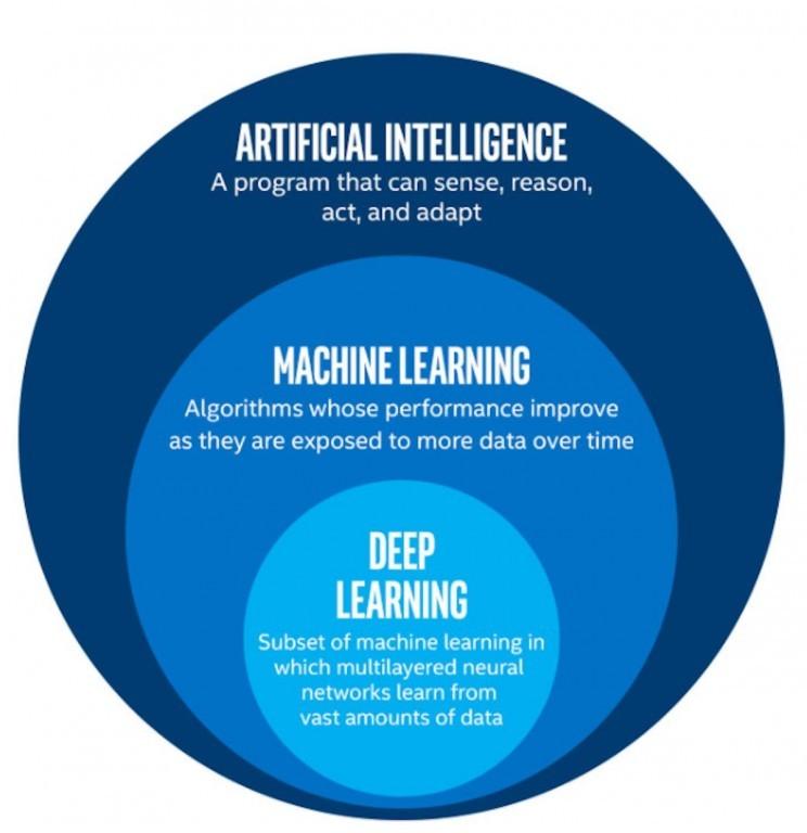 Diferenta dintre Inteligenta Artificiala, Machine si Deep Learning
