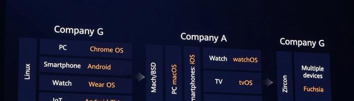 Huawei anunta oficial Harmony OS