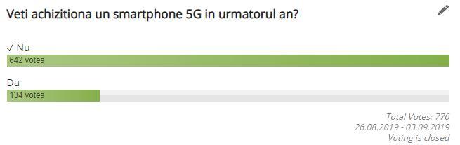 Rezultate sondaj: veti achizitiona un smartphone 5G in urmatorul an?