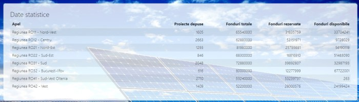 Casa Verde AFM (fotovoltaice gratis): aplicatia e inchisa, cati s-au inscris