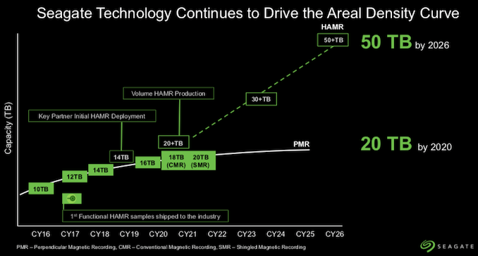Seagate pregateste HDD-uri de 50TB pana in 2026