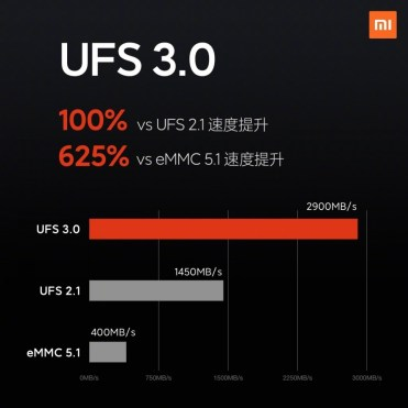 Xiaomi 10 UFS