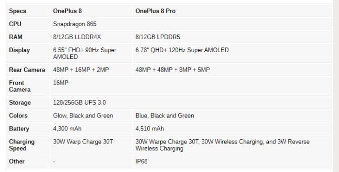 Știm aproape tot despre OnePlus 8 și 8 Pro: acum și specificații