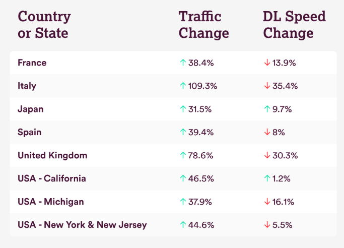 Cum a afectat #staiacasa viteza si traficul pe internet in diverse tari?