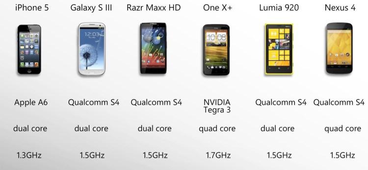 Nu cumva telefoanele chinezesti au devenit cam scumpe?