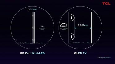 OD0_Zero_Mini_LED_QLED TV1_LIVE LA CES_5