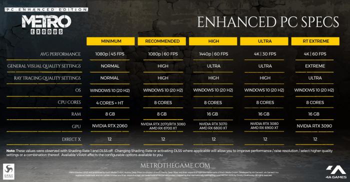 Metro Exodus Enhanced Edition va fi lansat saptamana viitoare