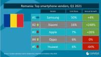 Cele mai vandute telefoane din Romania in Q1 2021
