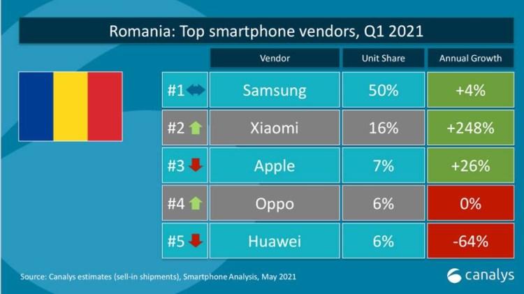 Xiaomi este lider de piata in 12 tari - au sanse sa devina cel mai mare producator de smartphone-uri?