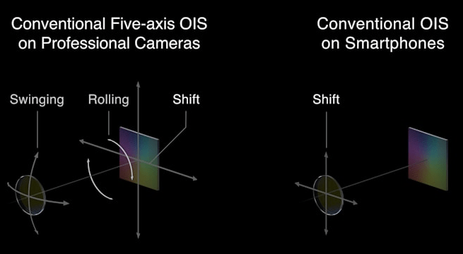 Oppo aducea stabilizarea pe 5 axe pe telefoanele mobile