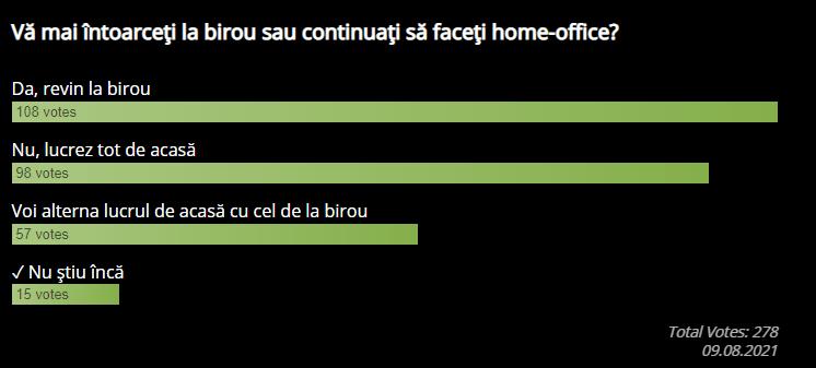 Rezultate sondaj: Vă mai întoarceți la birou sau continuați să faceți home-office?
