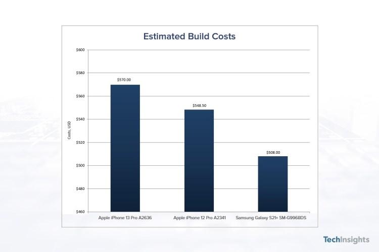 iPhone 13 Pro este scump de produs