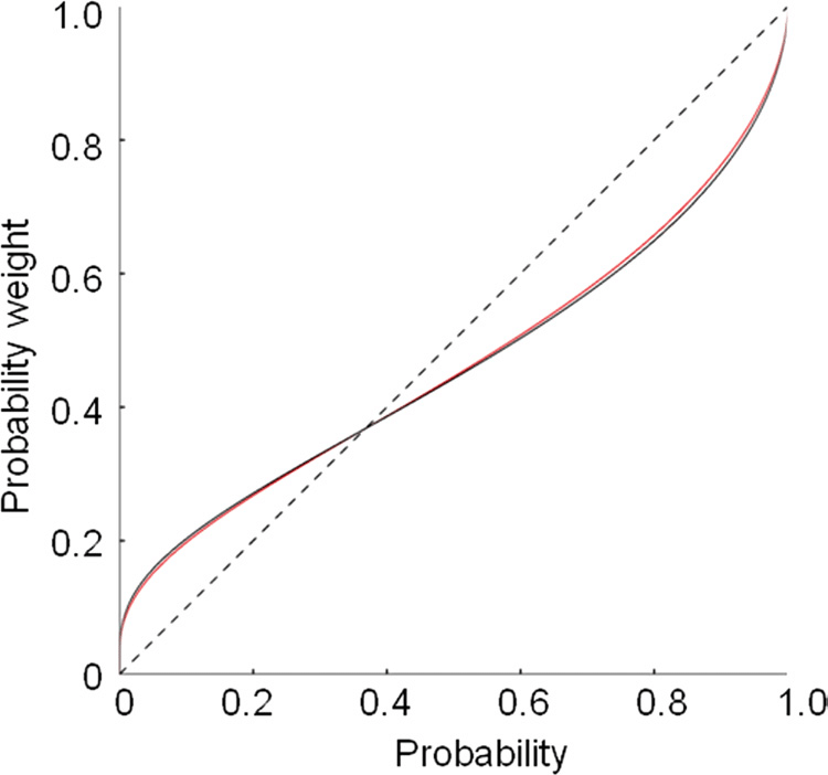 Dopamine D-1 Receptors and Nonlinear Probability Weighting in Risky Choice (Takahashi et al)