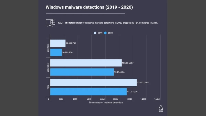Malware en Windows análisis