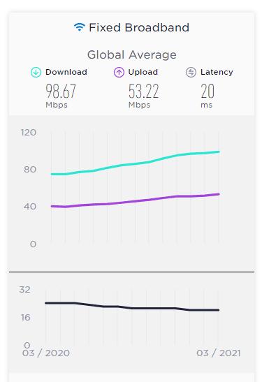 Promedio global de conexión a internet Speedtest