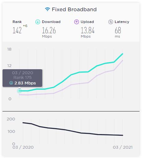 Venezuela mejora su conexión a internet a través de banda ancha fija
