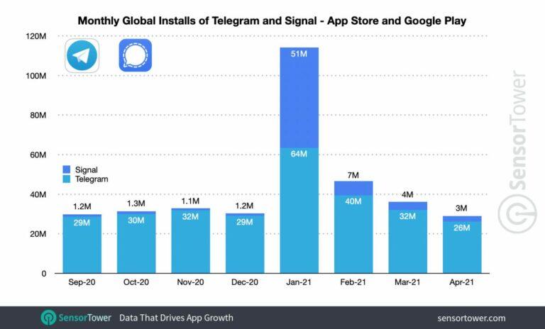 Descargas de Signal y Telegram  Datos de sensor towers