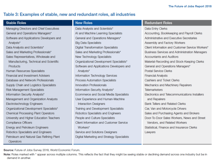 2018 WEF Future of Jobs Report - Table 3 - Examples of roles