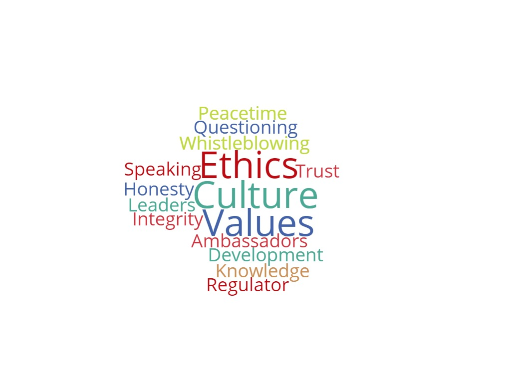 AretéWork Alphabet of Ethics word cloud
