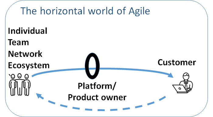 The horizontal world of Agile
