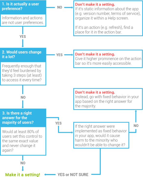 """Should I make it a user setting?"" flowchart"