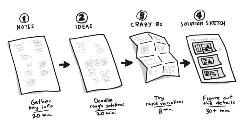 How sketching can unlock big ideas.