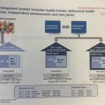 PCMH and BHH System
