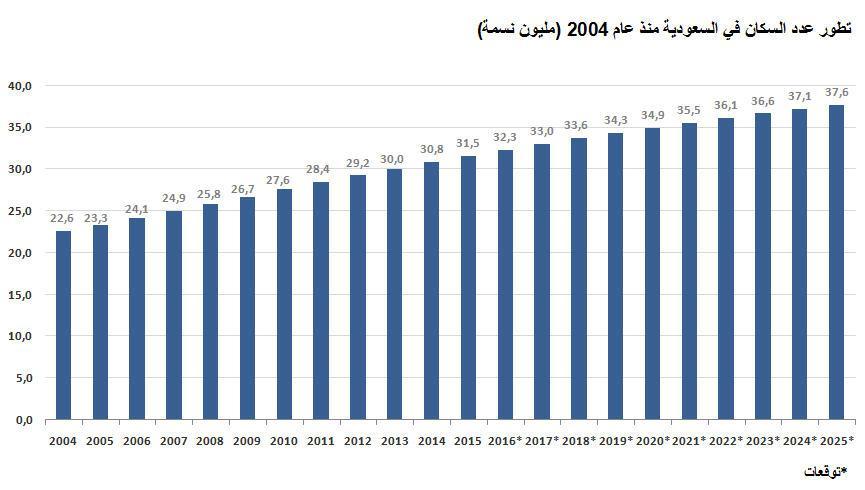 مصلحة الإحصاءات 37 6 مليون نسمة عدد سكان السعودية بحلول عام 2025