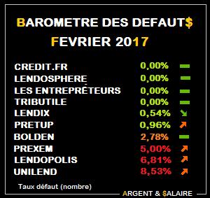 Baromètre taux de défaut Crowdfunding Février 2017