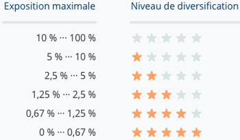 Niveau de diversification October