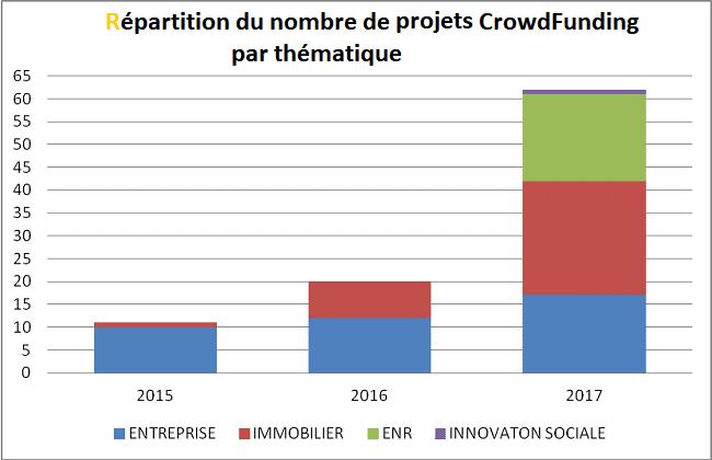 Portefeuille CrowdFunding Helène - Nombre de projet par thématique