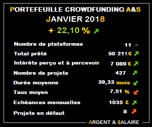 Portefeuille Crowdfunding A&$ +22,10% – Janvier 2018